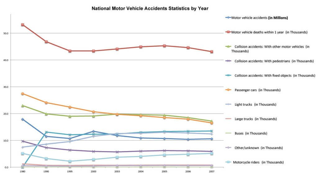 Attorney Car Accident: National Motor Vehicle Accidents Statistics By Year