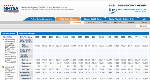 Auto Accident Lawyer: NHTSA Data Resource Site (FARS)